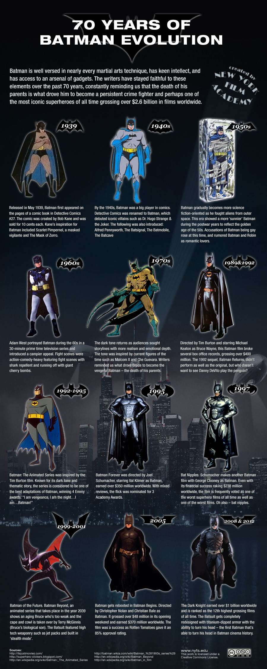 batman infographic by nyfa film school