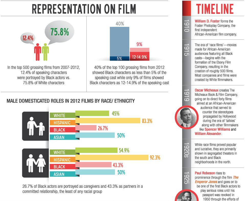 Black Inequality in Film