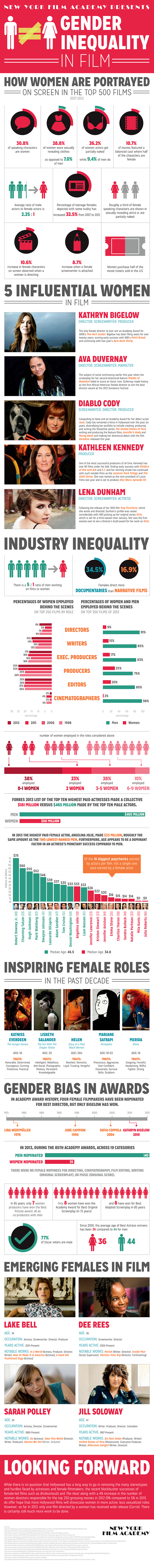 gender inequality in film an infographic new york film academy s gender inequality in film infographic