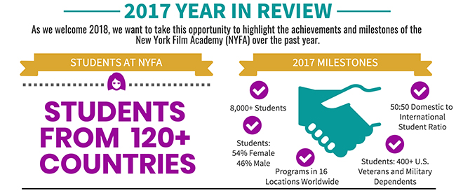 NYFA 2017 Year in Review Infographic