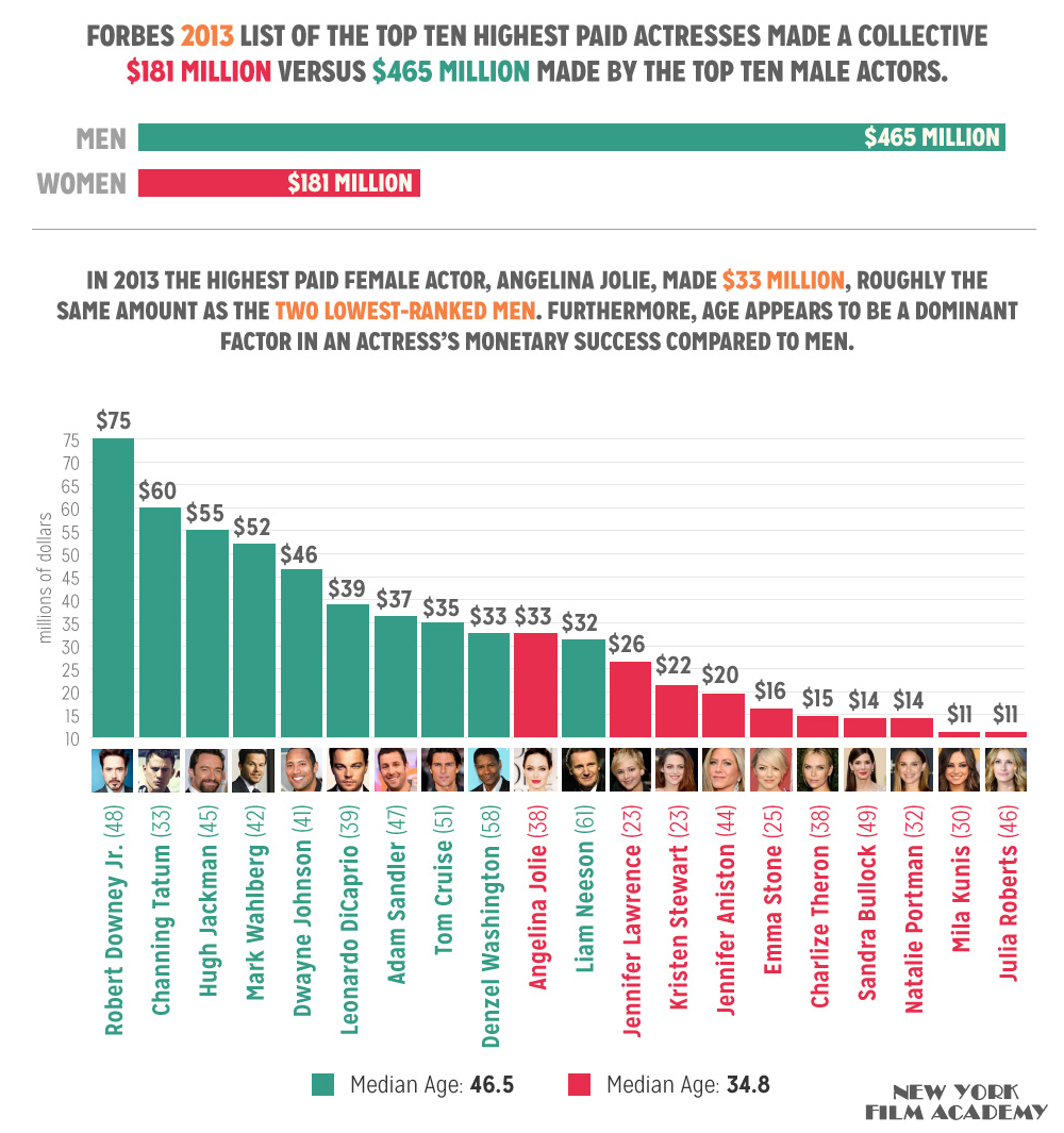 2013 graph of the highest paid actors
