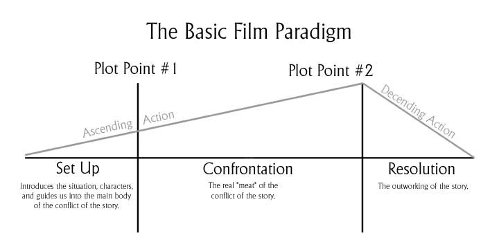 A diagram of the basic film paradigm