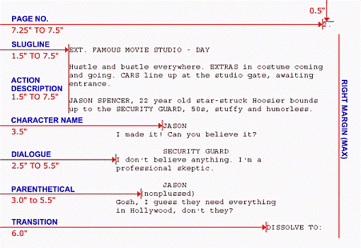 Example of screenplay format