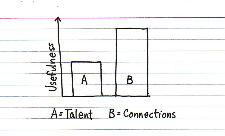 talent vs connections