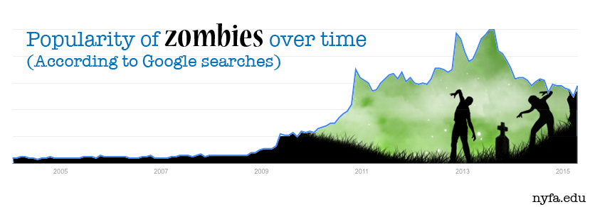 video game trends zombie games